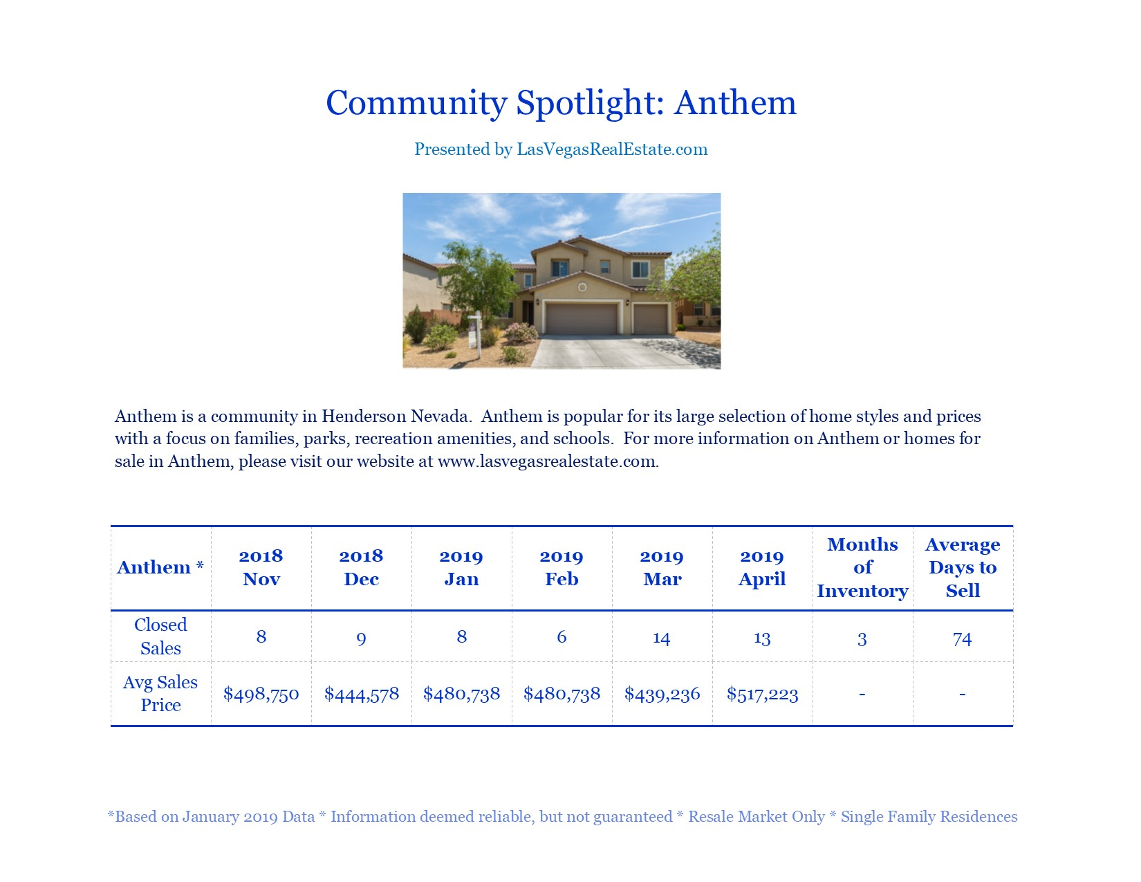 Community Spotlight - Anthem - LasVegasRealEstate.com